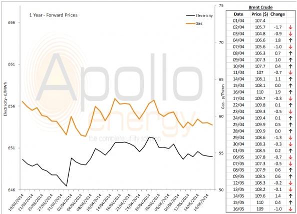 Energy Market Analysis - 16-05-2014