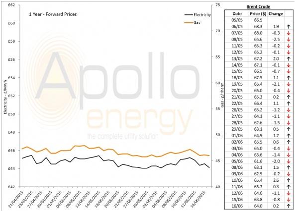 Energy Market Analysis - 16-06-2015