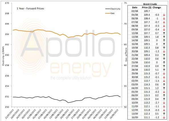 Energy Market Analysis - 16-09-2013