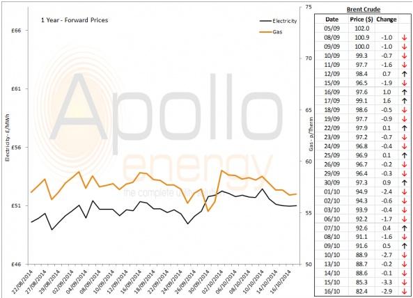 Energy Market Analysis - 16-10-2014