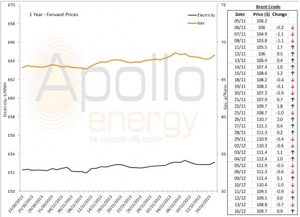 Energy Market Analysis - 16-12-2013