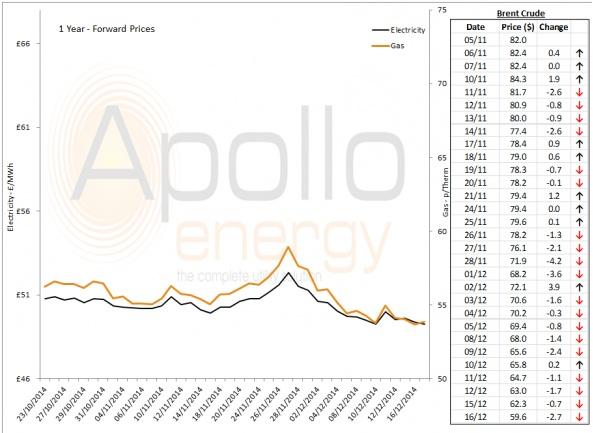 Energy Market Analysis - 16-12-2014