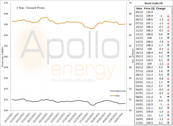 Energy Market Analysis - 17-01-2013