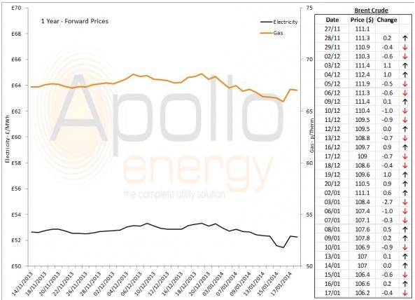 Energy Market Analysis - 17-01-2014