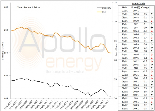 Energy Market Analysis - 17-02-2014