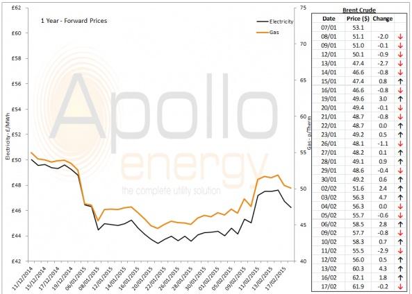 Energy Market Analysis - 17-02-2015