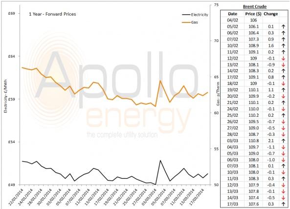 Energy Market Analysis - 17-03-2014