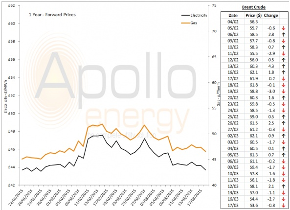 Energy Market Analysis - 17-03-2015