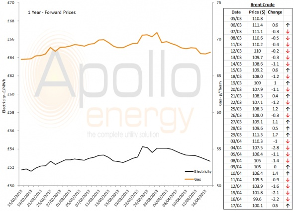 Energy Market Analysis - 17-04-2013