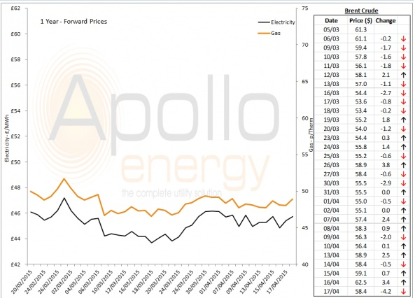Energy Market Analysis - 17-04-2015