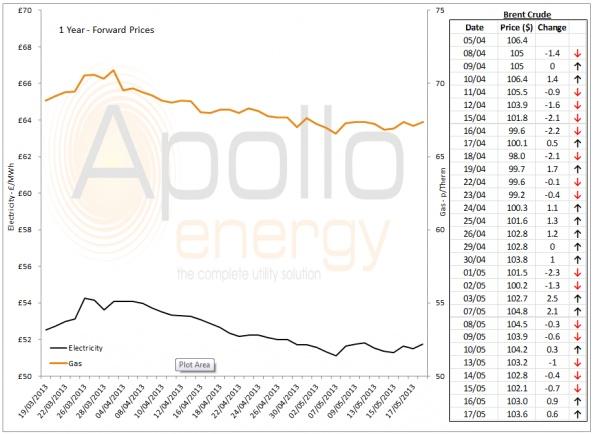 Energy Market Analysis - 17-05-2013