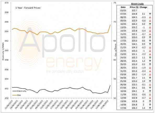 Energy Market Analysis - 17-06-2014