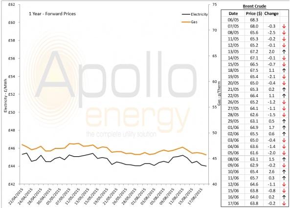 Energy Market Analysis - 17-06-2015