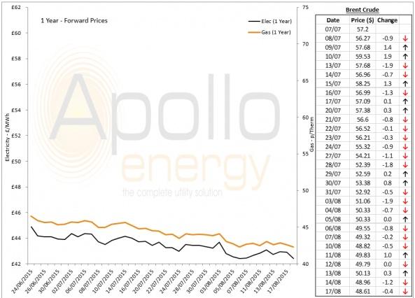 Energy Market Analysis - 17-08-2015