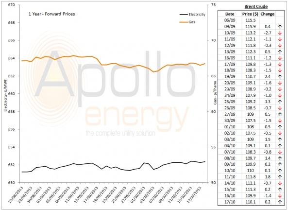 Energy Market Analysis - 17-10-2013
