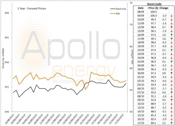 Energy Market Analysis - 17-10-2014