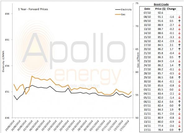 Energy Market Analysis - 17-11-2014