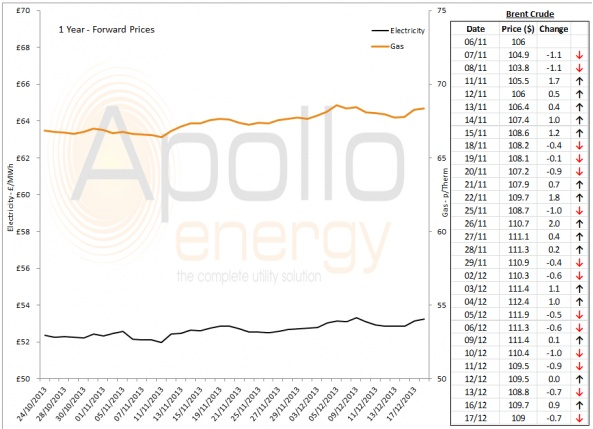Energy Market Analysis - 17-12-2013