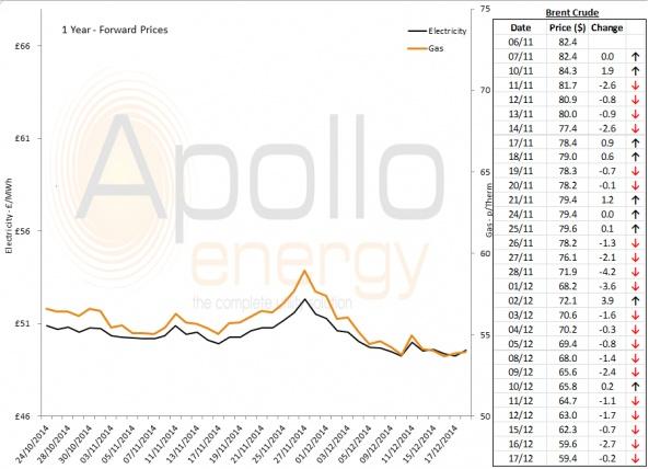 Energy Market Analysis - 17-12-2014