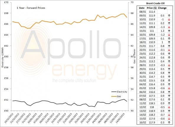 Energy Market Analysis - 18-02-2013