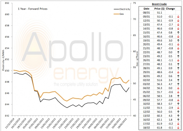 Energy Market Analysis - 18-02-2015