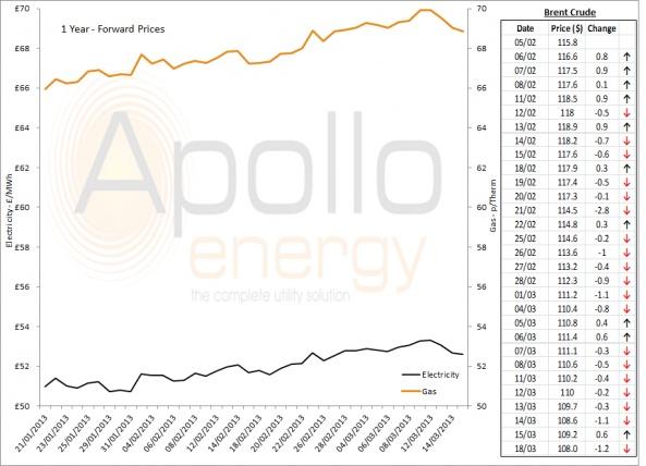 Energy Market Analysis - 18-03-2013