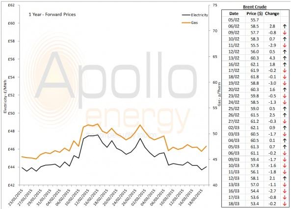 Energy Market Analysis - 18-03-2015