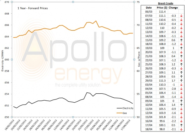 Energy Market Analysis - 18-04-2013