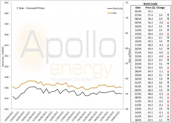 Energy Market Analysis - 18-05-2015