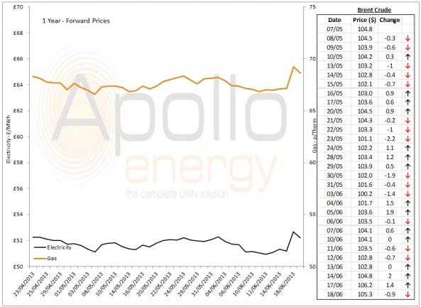Energy Market Analysis - 18-06-2013