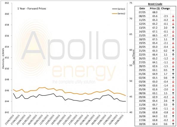 Energy Market Analysis - 18-06-2015