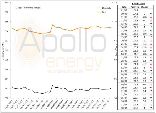 Energy Market Analysis - 18-07-2013
