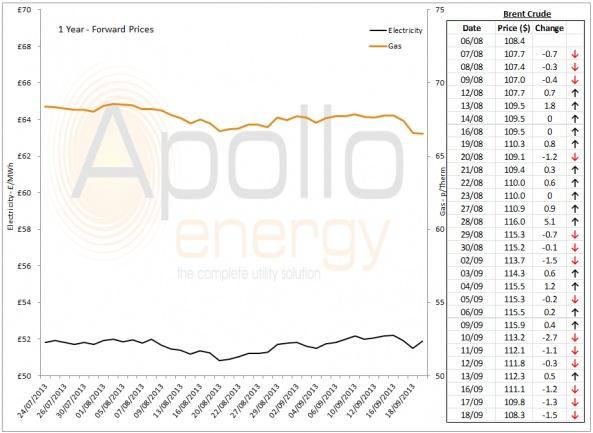 Energy Market Analysis - 18-09-2013