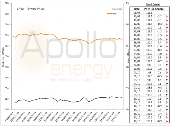 Energy Market Analysis - 18-10-2013