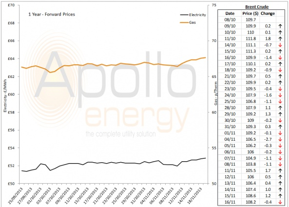 Energy Market Analysis - 18-11-2013