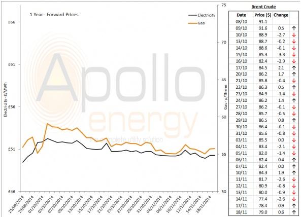 Energy Market Analysis - 18-11-2014