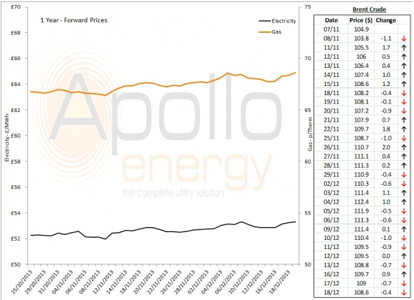 Energy Market Analysis - 18-12-2013