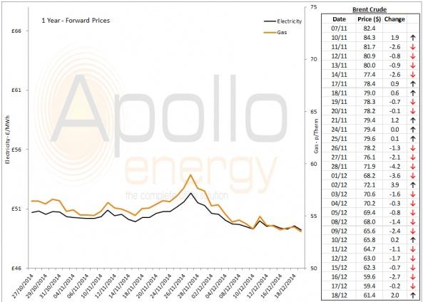 Energy Market Analysis - 18-12-2014