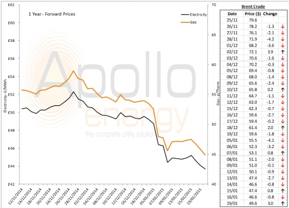Energy Market Analysis - 19-01-2015