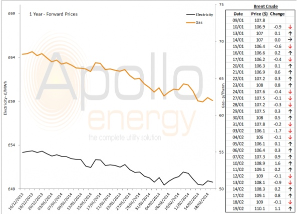 Energy Market Analysis - 19-02-2014