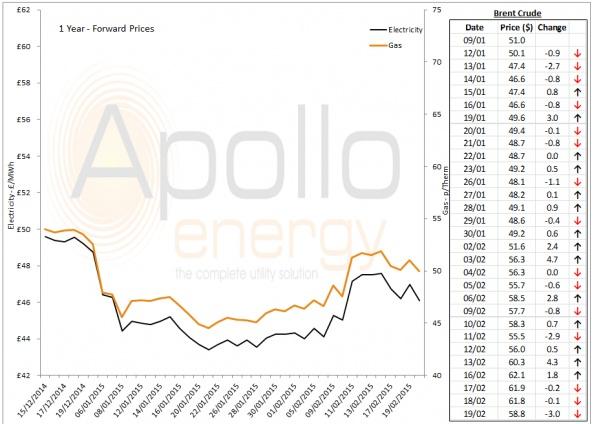 Energy Market Analysis - 19-02-2015