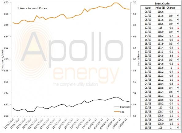 Energy Market Analysis - 19-03-2013