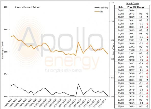Energy Market Analysis - 19-03-2014