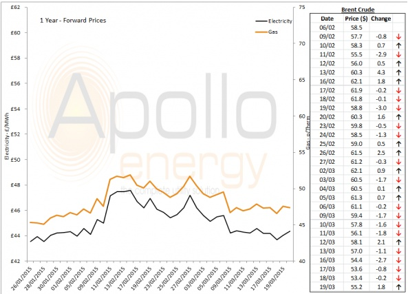 Energy Market Analysis - 19-03-2015