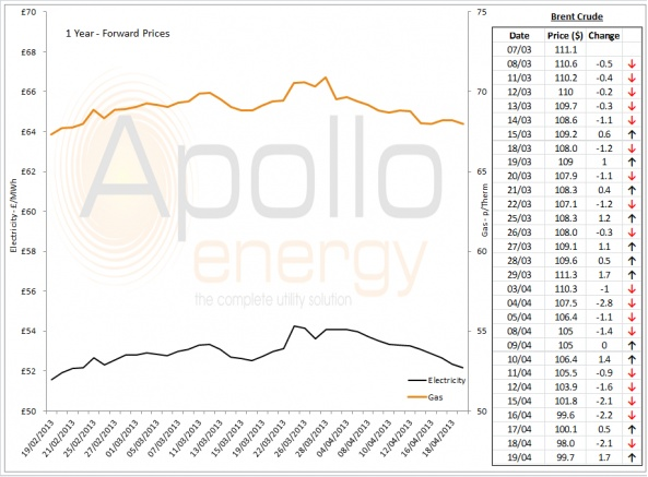 Energy Market Analysis - 19-04-2013