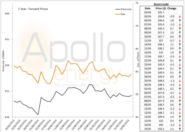 Energy Market Analysis - 19-05-2014