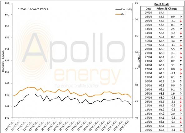 Energy Market Analysis - 19-05-2015