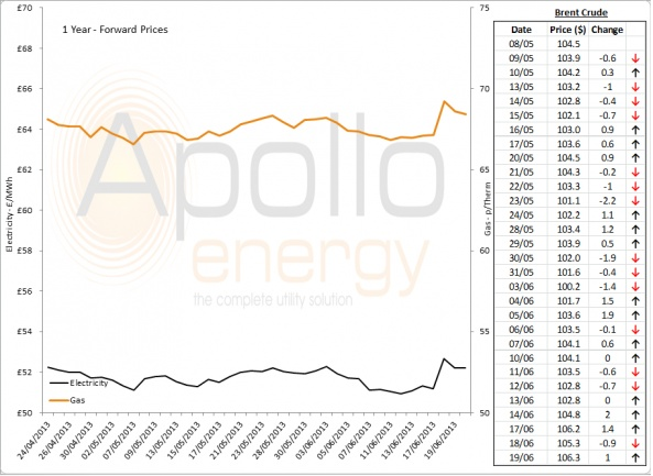 Energy Market Analysis - 19-06-2013