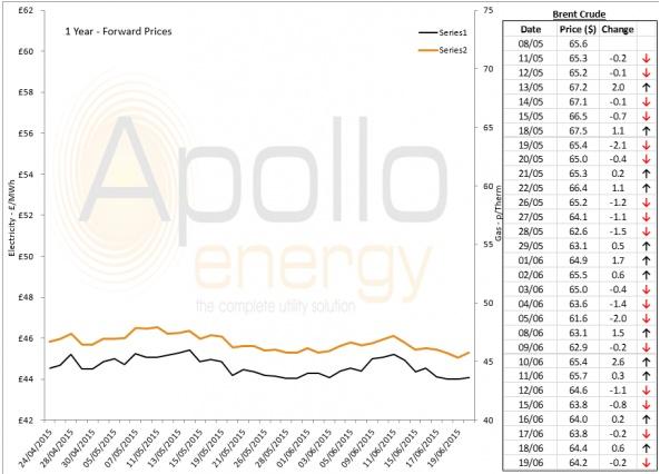 Energy Market Analysis - 19-06-2015