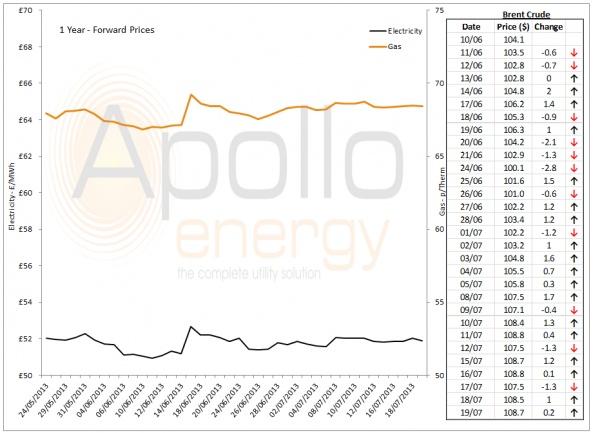 Energy Market Analysis - 19-07-2013